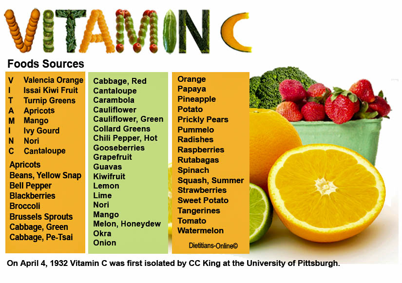 Foods High In Vitamin C For Guinea Pigs