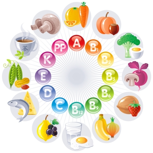 Vitamins Chart vegetables and fruits